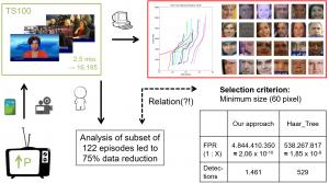 Methodik der Datenreduktion bestehend aus Schnittanalyse und Gesichtsdetektion. [aus: Ritter, Marc; Bahr, Gisela S., ICME Workshops, Präsentation, S.17]