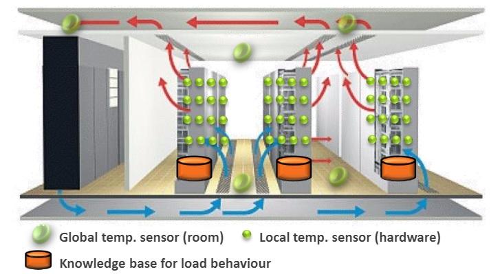 TUCool — Optimierung von Klimaanlagen in Serverräumen « localizeIT